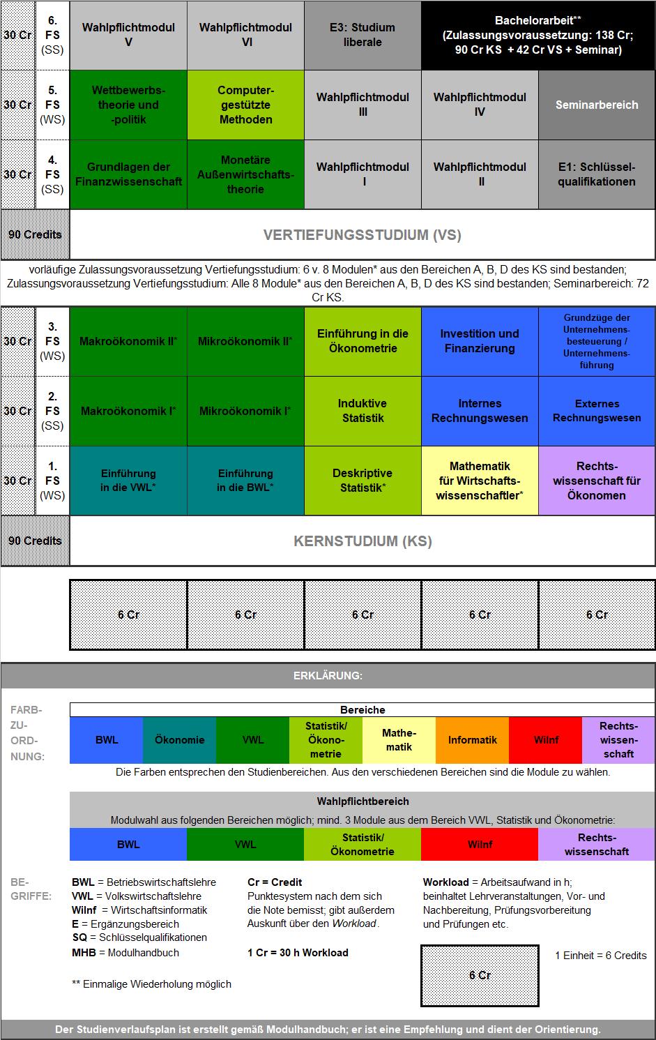 Bachelorarbeit bwl uni due hausarbeit case management krankenhaus